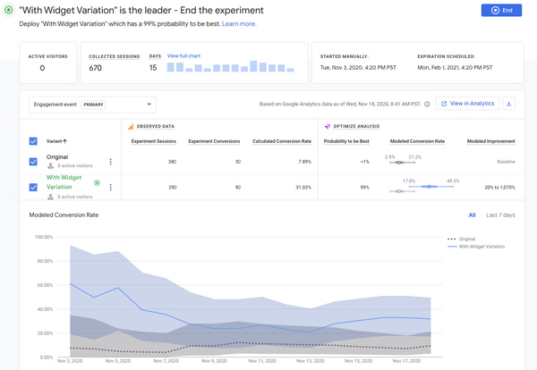 Google Optimize A/B Test Results