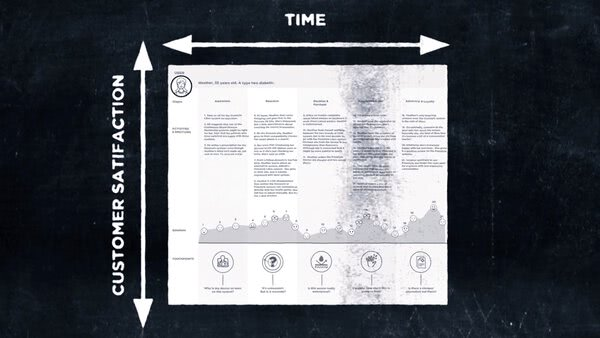 Part 2: The Customer Journey Map